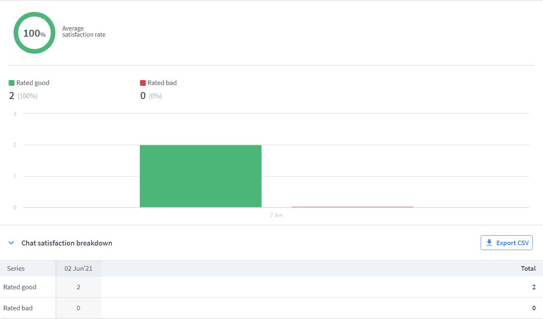 Gavi chat satisfaction