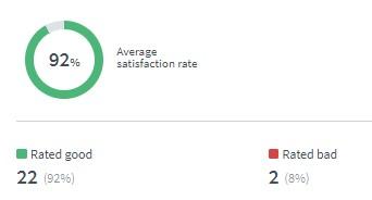 Posirtive Rating to nobotchat